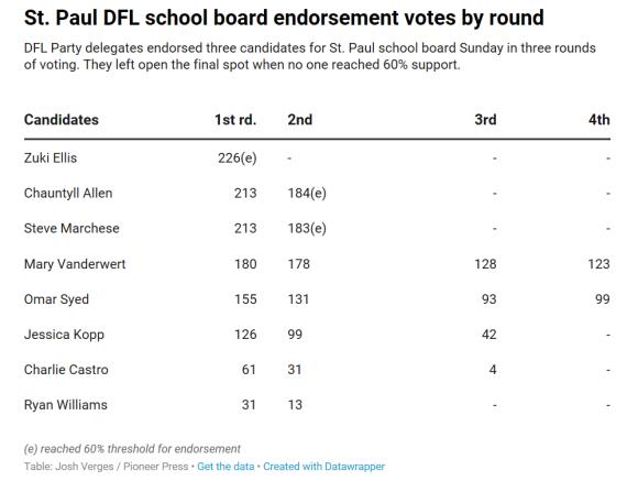2019 City DFL Votes for BOE
