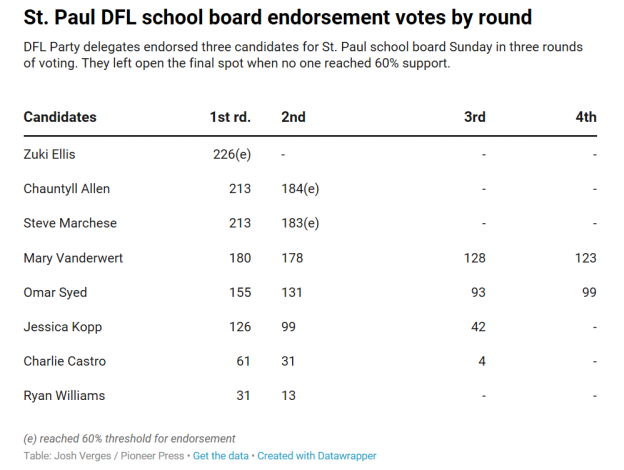 2019 City DFL Votes for BOE